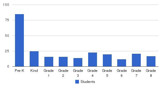 Marin Montessori School Students by Grade