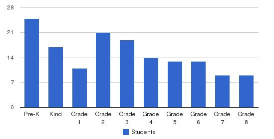 Holy Trinity School Students by Grade