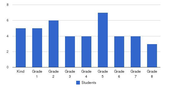 GATE Academy Students by Grade