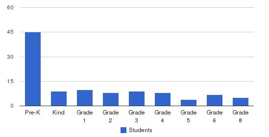 Jefferson Christian Academy Students by Grade