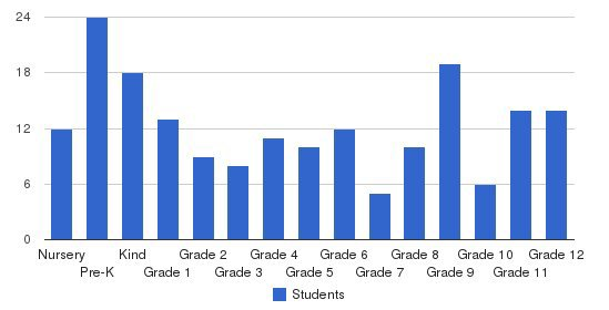 Leesburg Christian School Students by Grade