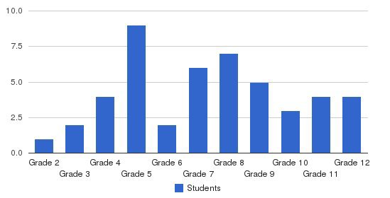 Morrison School Students by Grade