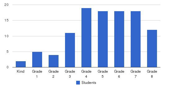 Oakwood School Students by Grade