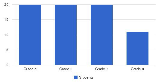 Orchard House School Students by Grade