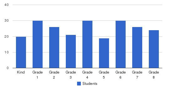 Powhatan School Students by Grade