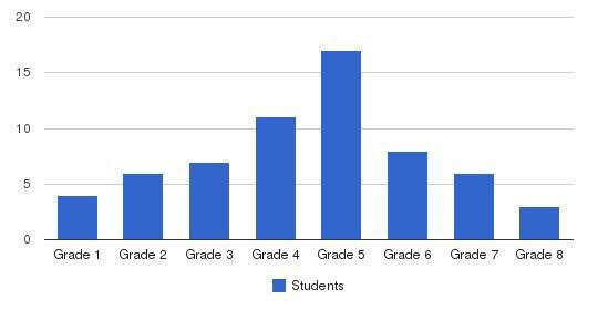 Riverside School Students by Grade