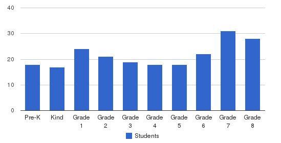 Marymount Of Santa Barbara Students by Grade