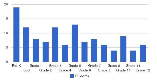 Salem Christian School Students by Grade
