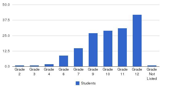 Phillips School-annandale Students by Grade