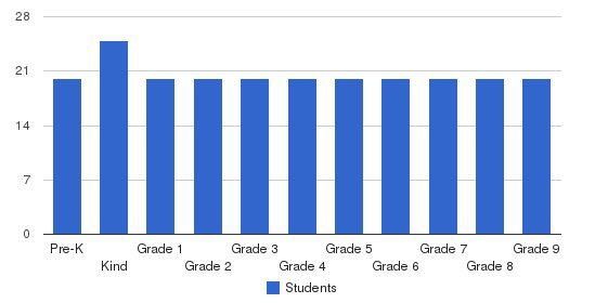 Sixth Baptist Christian School Students by Grade