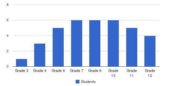 Logsdon School Students by Grade