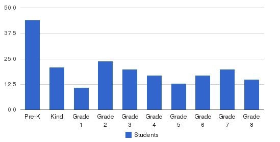 Saint Ann Catholic School Students by Grade