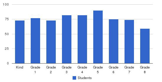 St. James Catholic School Students by Grade