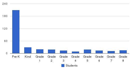 Merritt Academy Students by Grade