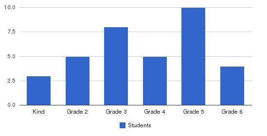 Meadows-livingstone School Students by Grade