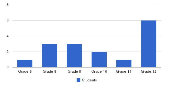 White Oak School Students by Grade