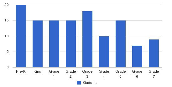 Woodlawn Academy Students by Grade