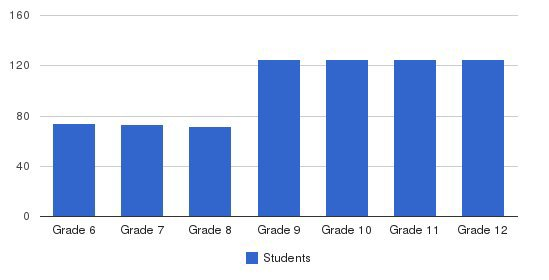 Menlo School Students by Grade