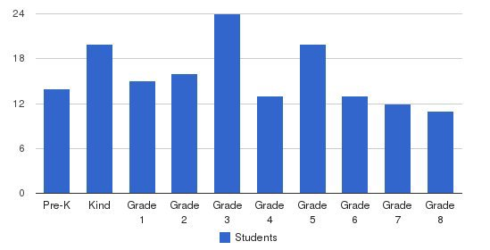 Peabody School Students by Grade