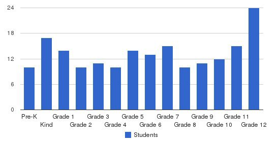 Tidewater Academy Students by Grade