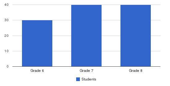 Billings Middle School Students by Grade