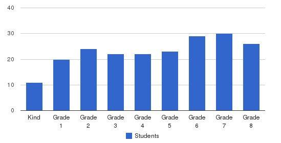 Buena Vista SDA School Students by Grade