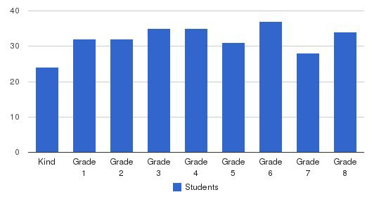 Rogers Adventist School Students by Grade