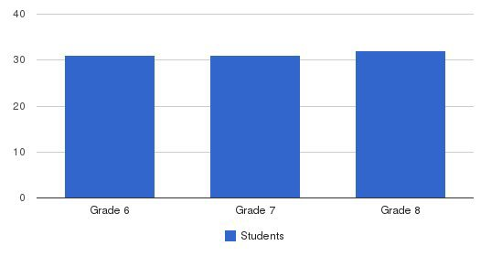 Explorer West Middle School Students by Grade