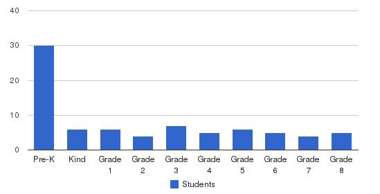 Fairview Christian School Students by Grade