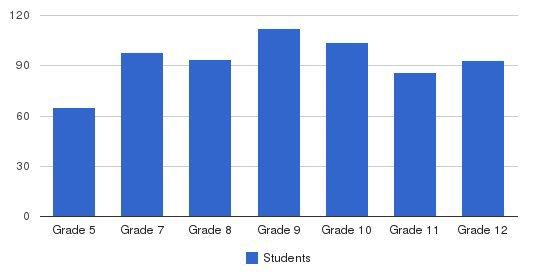 Kings Jr-sr High School Students by Grade