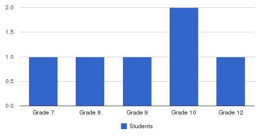 Milhous School - Sacramento Students by Grade