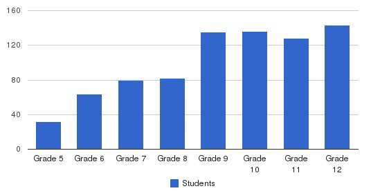 Lakeside School Students by Grade