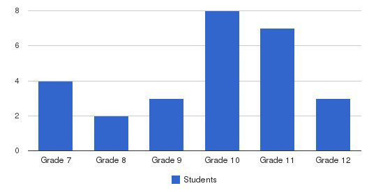 Maxine Mimms High School Students by Grade