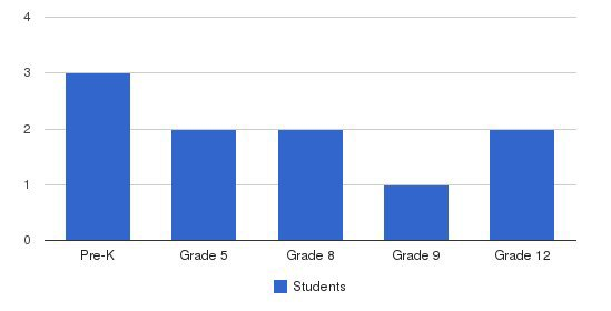 Key Of Life Students by Grade