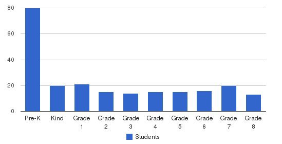 Oak Harbor Christian School Students by Grade