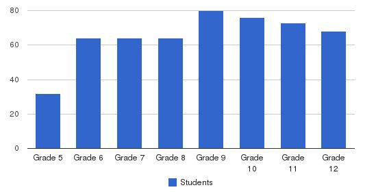 The Overlake School Students by Grade