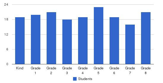 Miramonte School Students by Grade