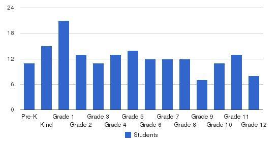 Shorewood Christian School Students by Grade