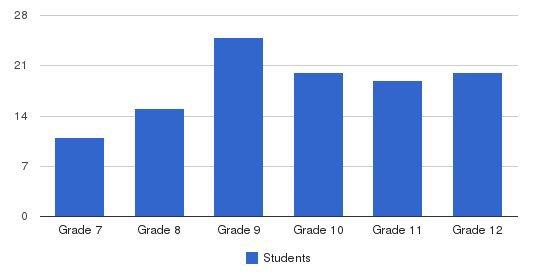 Cedar Park Christian School Mountlake Terrace Campus Students by Grade