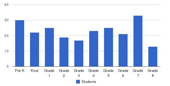 St. Paul Cathedral School Students by Grade