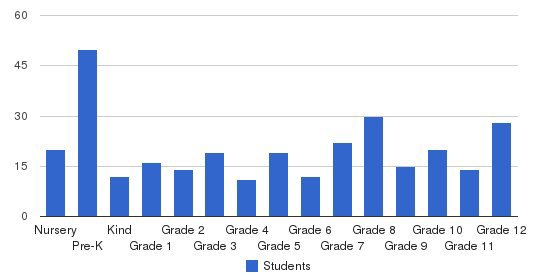 Central Valley Christian Academy Students by Grade