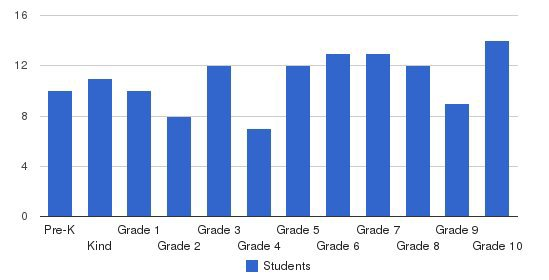 Tri-city Junior Academy Students by Grade