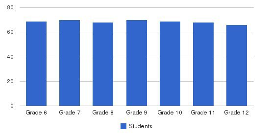 University Prep Students by Grade