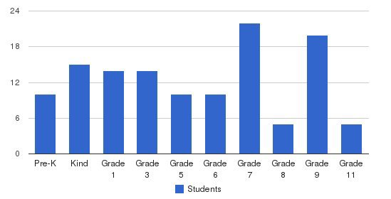 New Generation Christian School Students by Grade