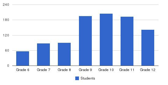 Monte Vista Christian School Students by Grade
