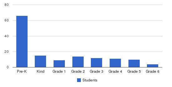 North Christian School Students by Grade
