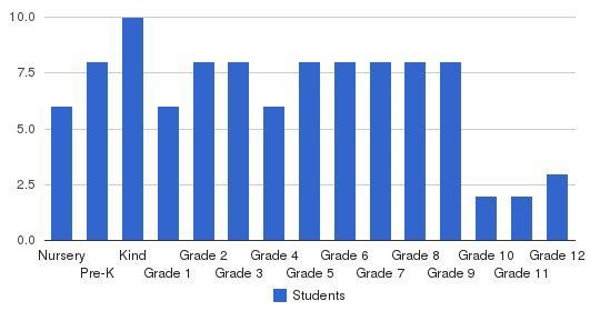 Seneca Trail Christian Academy Students by Grade
