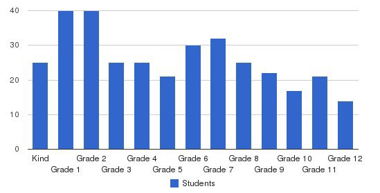 Teays Valley Christian School Students by Grade