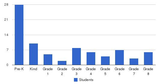 Celebration Lutheran School Students by Grade
