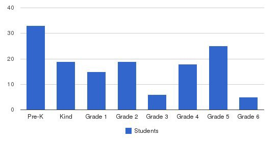 Chilton Area Catholic School Students by Grade